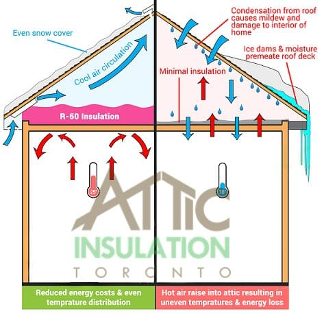 Air Circulation in Attic with and without insulation