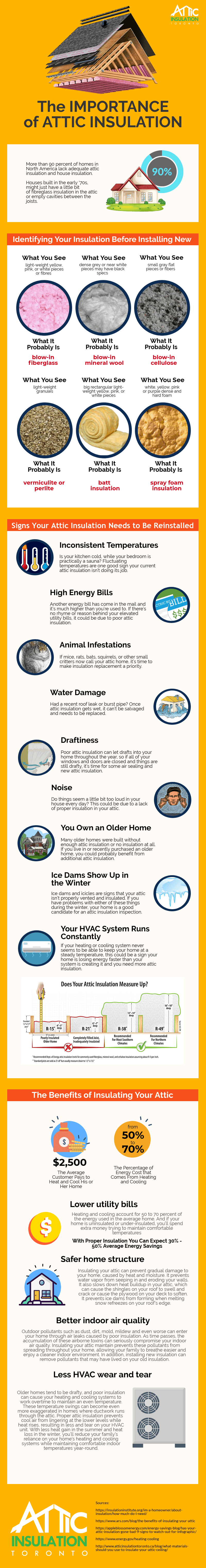 the importance of attic insulation Infographic
